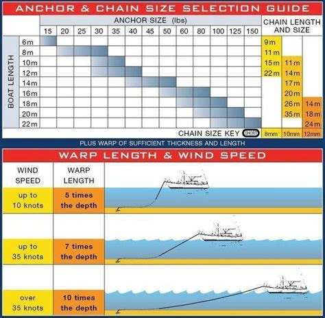 boat anchor qld anchoring sailing forums page 1