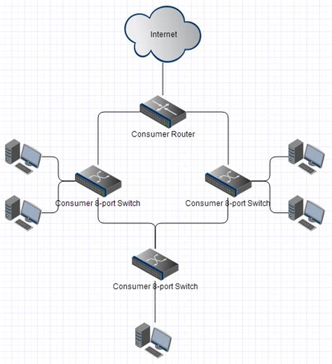 home network design switch what happens if an unmanaged ethernet switch is looped