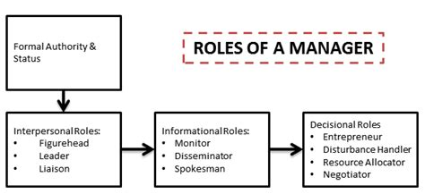 Mba Roles Data Analytics by 10 Managerial Roles By Henry Mintzberg