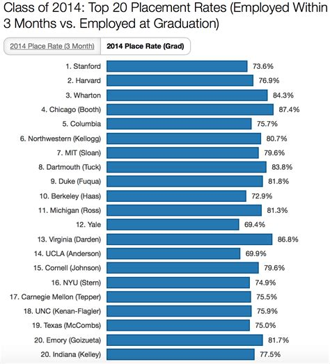 Goizueta Mba Average Salary by Goizueta Near Top Of Internship To Conversion Charts