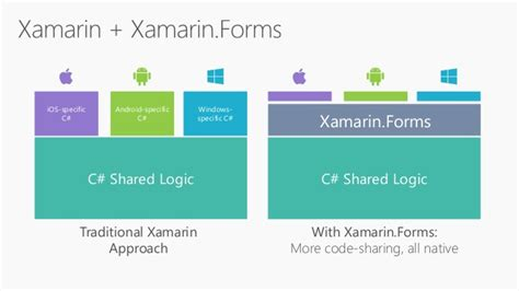 c xamarin forms relative layout won t stack stack native ios android apps using xamarin forms