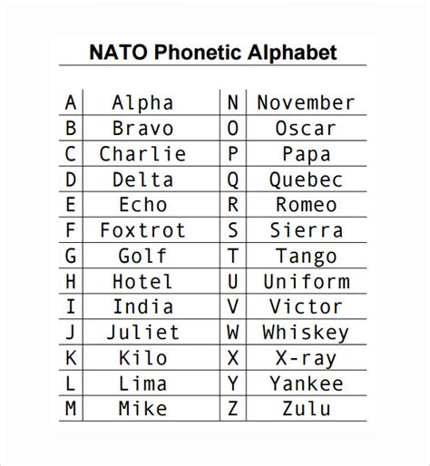 printable phonetic alphabet quiz sle phonetic alphabet chart 5 documents in pdf word