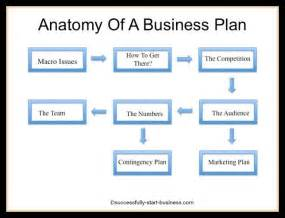 Small Business Association Business Plan Template by The Small Business Plan