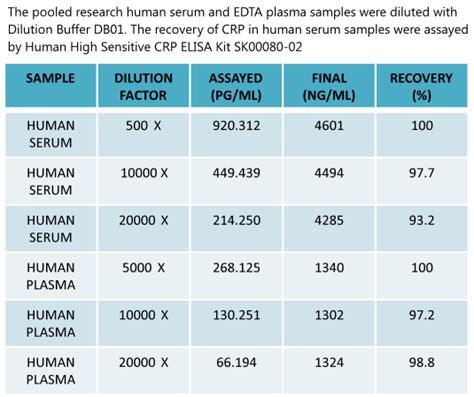 c protein reactive range crp elisa recombinant antibody