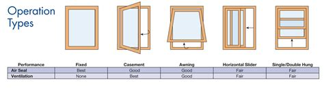 types of window frames for houses high performance windows home power magazine