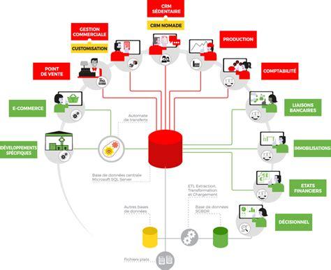 logiciel schéma fonctionnel gratuit votre gestion compl 232 te et simplifi 233 e en un seul logiciel