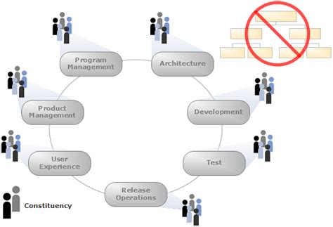 Msf For Cmmi Process Improvement