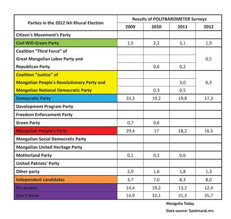 2012 election surveys analyses update on 2012 election results of recent polls