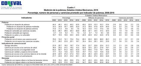 tabla de pobreza 2016 pobreza en m 233 xico coneval