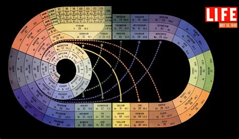 the periodic table as a spiral t 230 nketanken