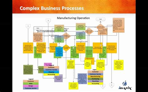 manufacturing workflow document and workflow management for the manufacturing