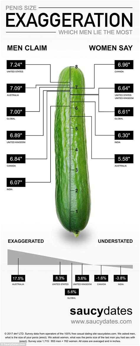 what is the average size of a 2 bedroom apartment countries where men exaggerate most about their penis size
