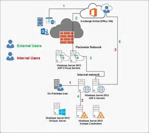 Office 365 Exchange 3 Best Images Of Office 365 Hybrid Diagram Exchange
