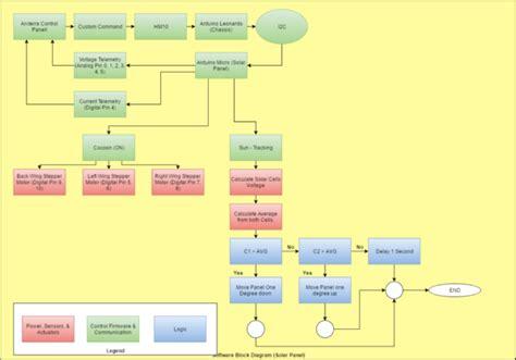 software block diagram fall 2016 solar panels software block diagram update