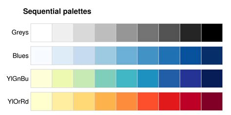 color scale picking a colour scale for scientific graphics better