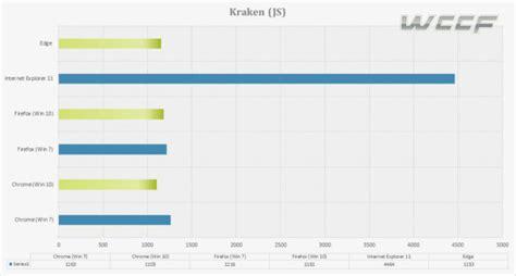 kraken bench the windows 10 review for the windows 7 user