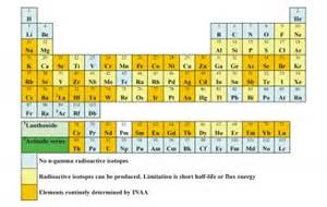 pop quiz how many elements are there on the periodic