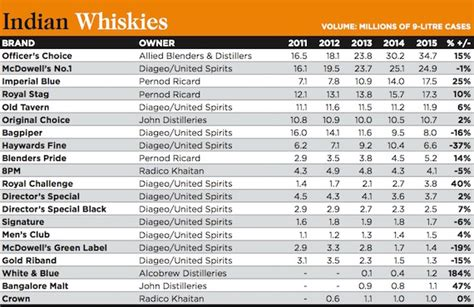royal challenge whisky price in india millionaires club the whisky list drinks international