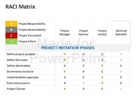 raci matrix model editable powerpoint template so what s new