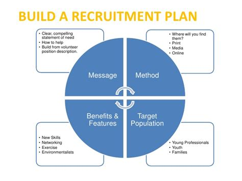 volunteer recruitment plan template volunteer management cliff notes