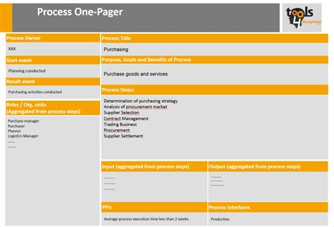 one pager template 187 archive process one pager template tools4management