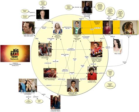 proto knowledge evolution of proto knowledge big theory network diagram