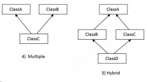 tutorial java inheritance gniitsolution inheritance in java