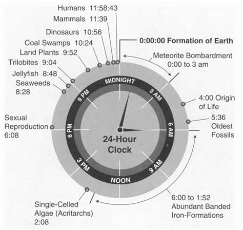 m a 24 hour history of earth in 24 hour clock flowingdata