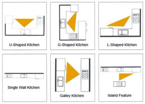 Kitchen Work Triangle Dimensions by In The Design Studio 5 Considerations For Kitchen Design