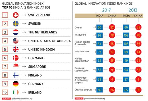forbes india may 11 2018 pdf free ideas inc how india fares on the innovation index forbes india