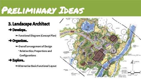 House Plan Examples landscape architecture ici amp itd final