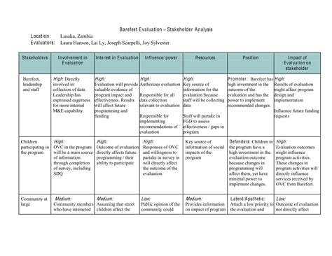 Education On A Resume Example by Stakeholder Analysis Joseph Scarpelli Mph