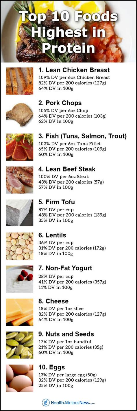 i protein foods top 10 foods highest in protein infographic