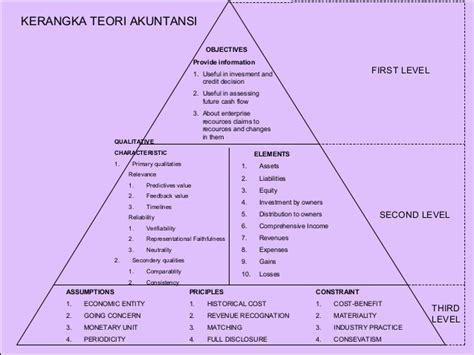 Teori Akuntansi Perekayasaan Pelaporan Keuangan By Suwarjono teori akuntansi
