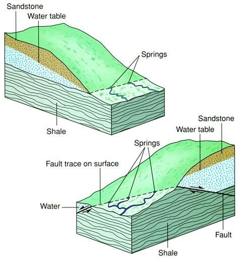 Water Table Geology by Center For Afghanistan Studies Of Nebraska Omaha