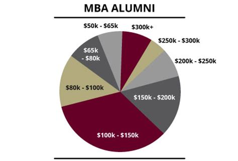 How Much Money Does An Mba From Howard Make by How Much Money Mbas Expect To Make Recruitingblogs