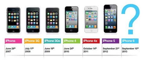 iphone generations apple iphone still dominates the market and has scope in the future mobile57