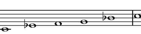 minor swing scales pentatonic scales for jazz improvisation chart in all