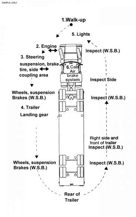 Cdl Pre Trip Checklist Cdl Pre Trip Inspection Diagram Air Brake Test Basic