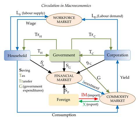Macroeconomics Wikiquote