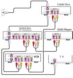 hookup digital cable box to hdtv