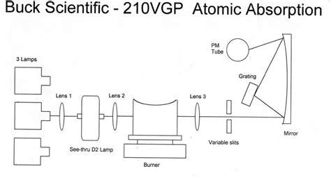 atomic absorption spectrophotometer diagram atomic absorption spectrophotometer diagram www pixshark