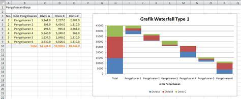 membuat grafik 3 variabel di excel cara membuat grafik waterfall dengan excel