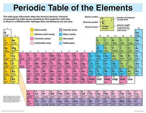 periodic table poster sufism in the secret history of