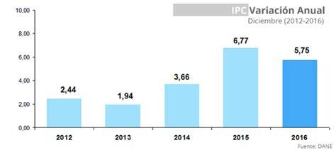valor del ipc en el ao 2016 205 ndice de precios al consumidor ipc a 241 o 2016 y