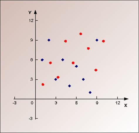 graphs maker creating table graphs line plot scatter plot curve
