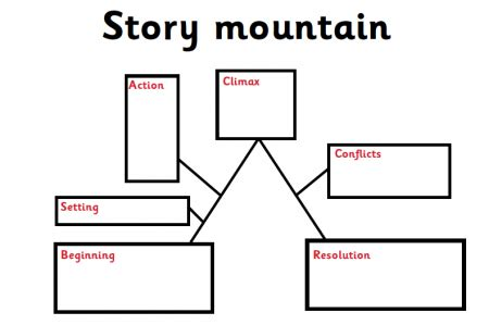 ks2 ideas for story writing story mountain ks2 search results calendar 2015