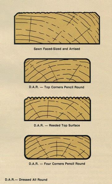 19 standard decking board sizes 28 images cedar decking products real cedar 5 4 215 6 ipe