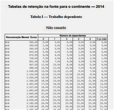 tabelas de irs ano 2016 clube dos tecnicos oficiais de contas irs 2014 tabela