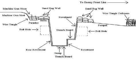 labeled trench diagram trenchwarfareww1 structure